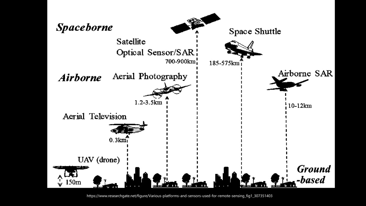 Types of remote sensing equipment in the sky